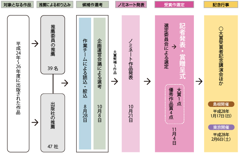 第3回古代歴史文学賞 選定スケジュール