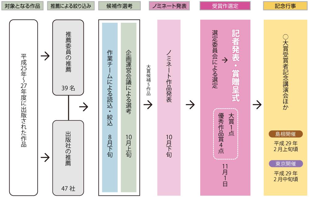 第4回古代歴史文化賞選定スケジュール