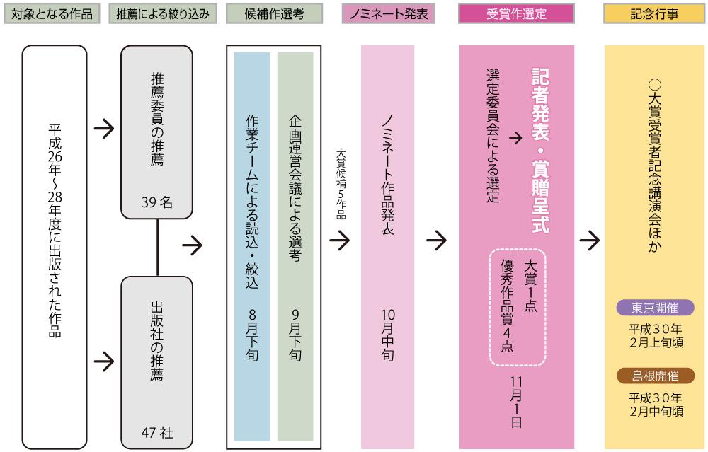 第5回古代歴史文化賞選定スケジュール