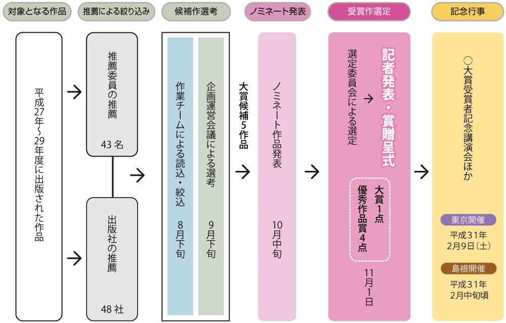 第6回古代歴史文化賞選定スケジュール