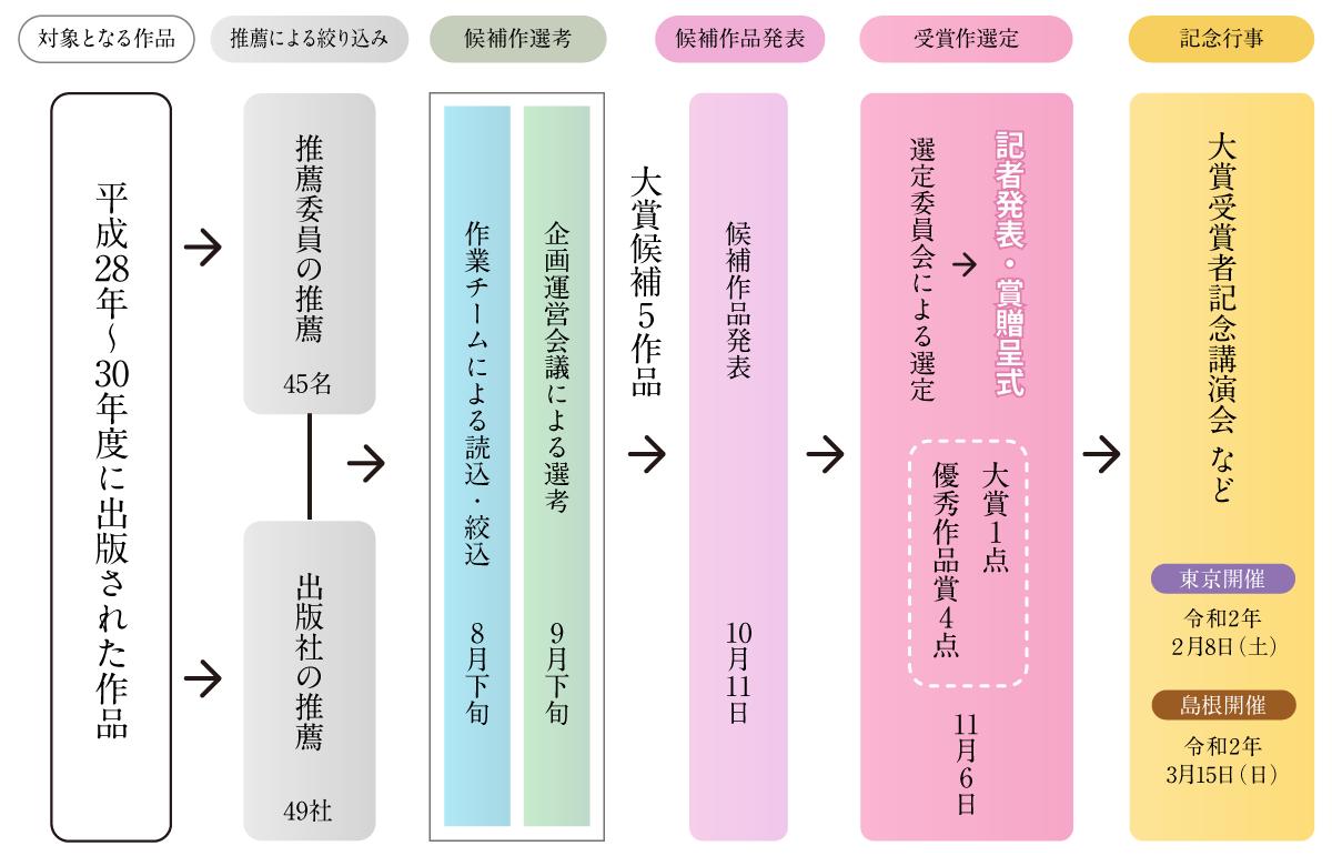 第7回古代歴史文化賞選定スケジュール